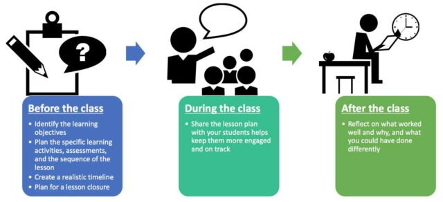 3 Lesson planning steps: Before, During and After class