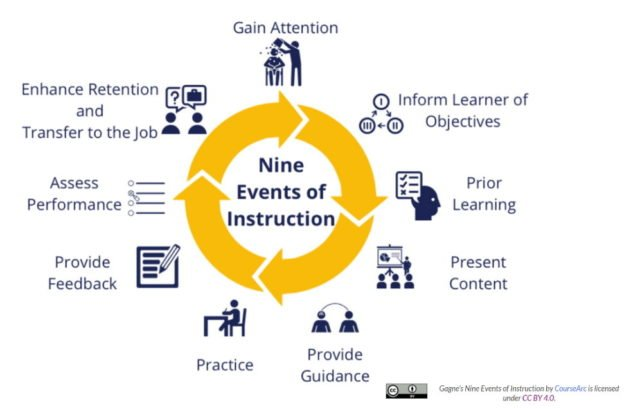 Nine events of instruction.